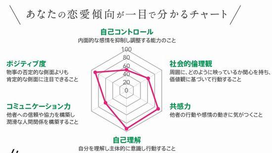 婚活サイト無料恋愛診断