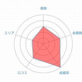 関西ブライダルレーダーチャート