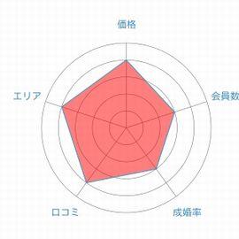 誠心レーダーチャート