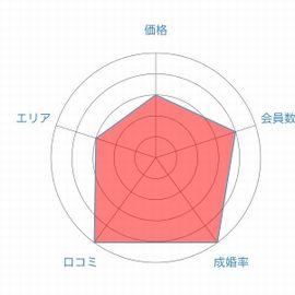 IBJメンバーズレーダーチャート