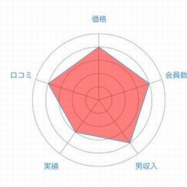 icon-OMOTESANDO-レーダーチャート
