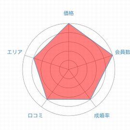 ゼクシィ縁結びカウンターレーダーチャート